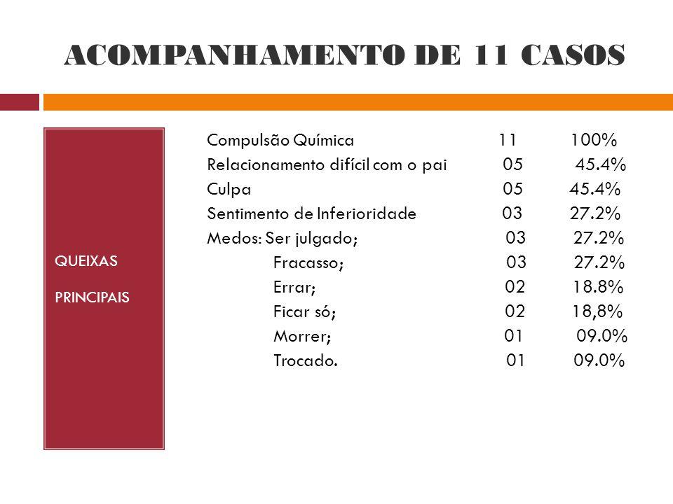 ACOMPANHAMENTO DE 11 CASOS QUEIXAS PRINCIPAIS Compulsão Química 11 100% Relacionamento difícil com o pai 05 45.4% Culpa 05 45.4% Sentimento de Inferio