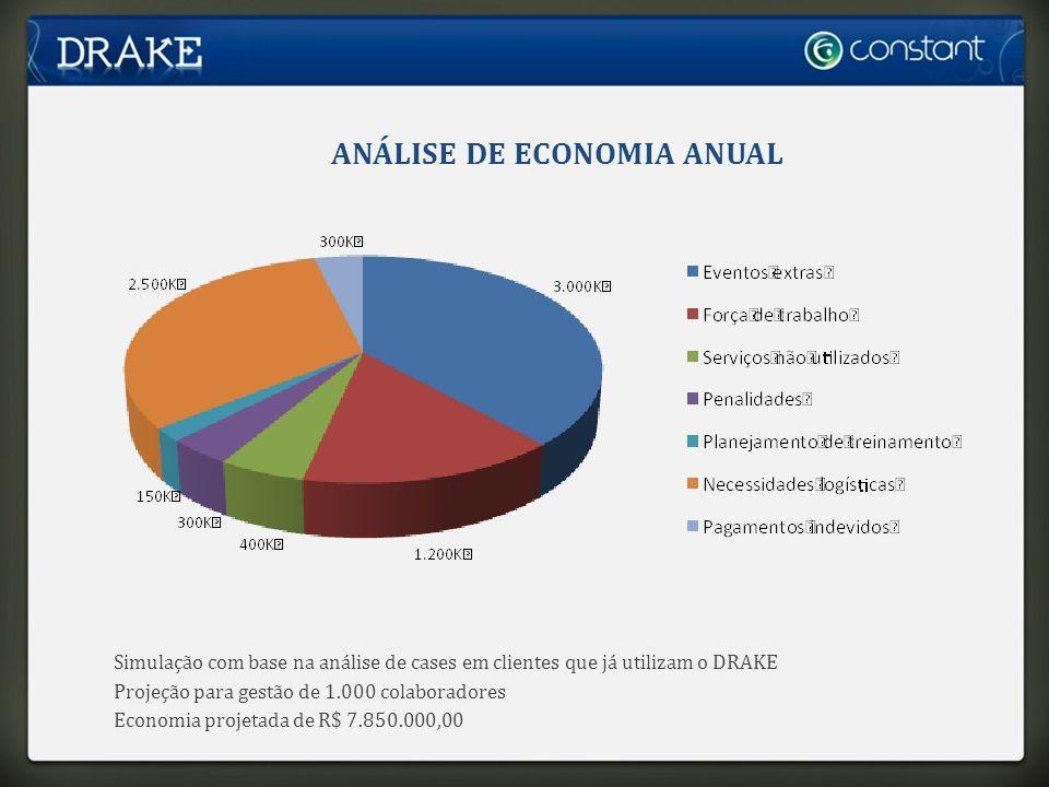 ANÁLISE DE ECONOMIA ANUAL Simulação com base na análise de cases em clientes que já utilizam o DRAKE Projeção para gestão de 1.000 colaboradores Economia projetada de R$ 7.850.000,00