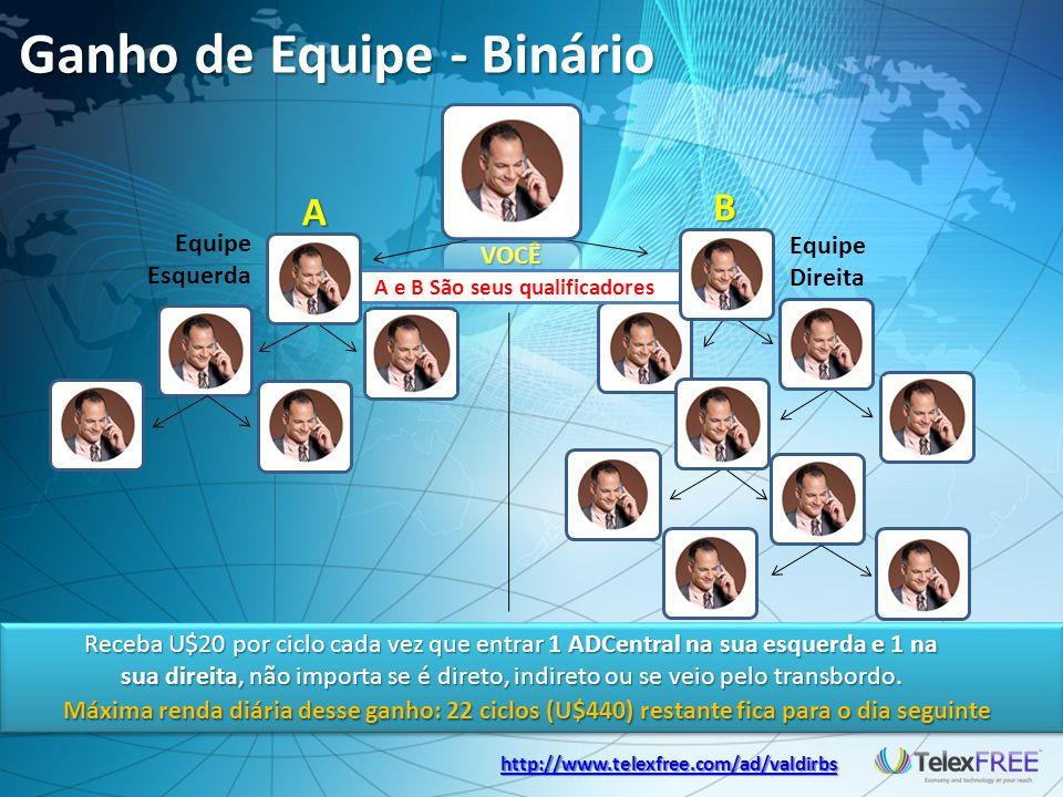 Ganho de Equipe - Binário A B Receba U$20 por ciclo cada vez que entrar 1 ADCentral na sua esquerda e 1 na sua direita, não importa se é direto, indireto ou se veio pelo transbordo.