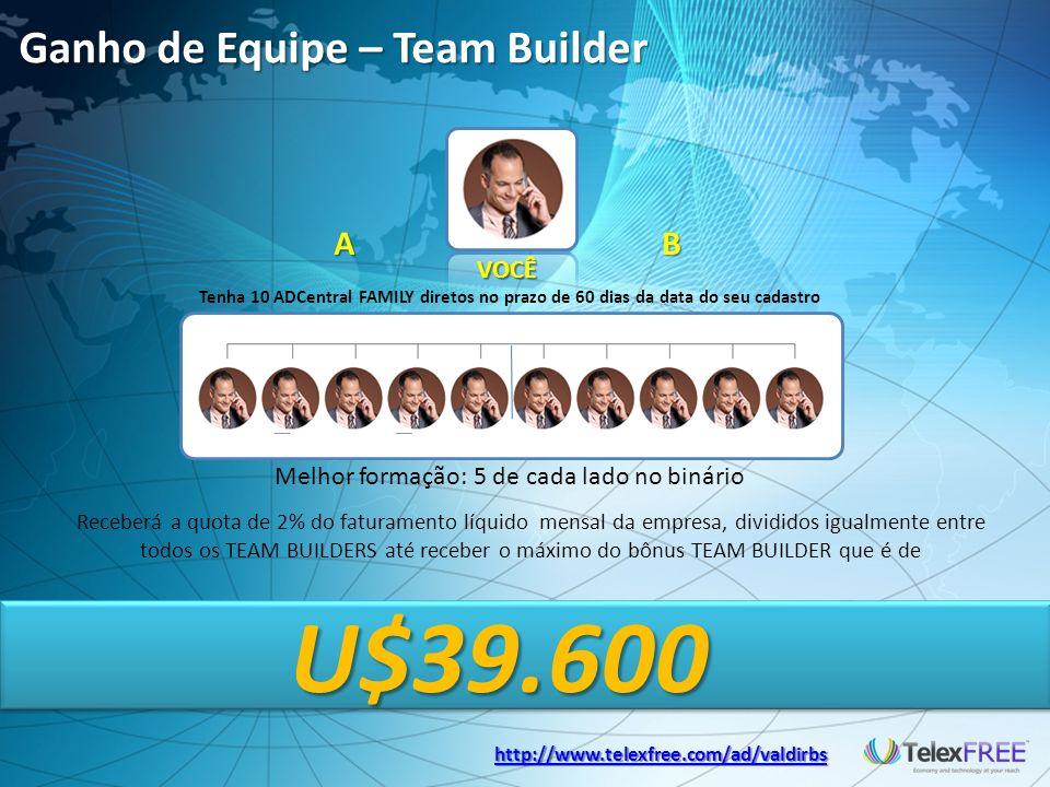 Ganho de Equipe – Team Builder Tenha 10 ADCentral FAMILY diretos no prazo de 60 dias da data do seu cadastro Melhor formação: 5 de cada lado no binário Receberá a quota de 2% do faturamento líquido mensal da empresa, divididos igualmente entre todos os TEAM BUILDERS até receber o máximo do bônus TEAM BUILDER que é de U$39.600 AB VOCÊ http://www.telexfree.com/ad/valdirbs