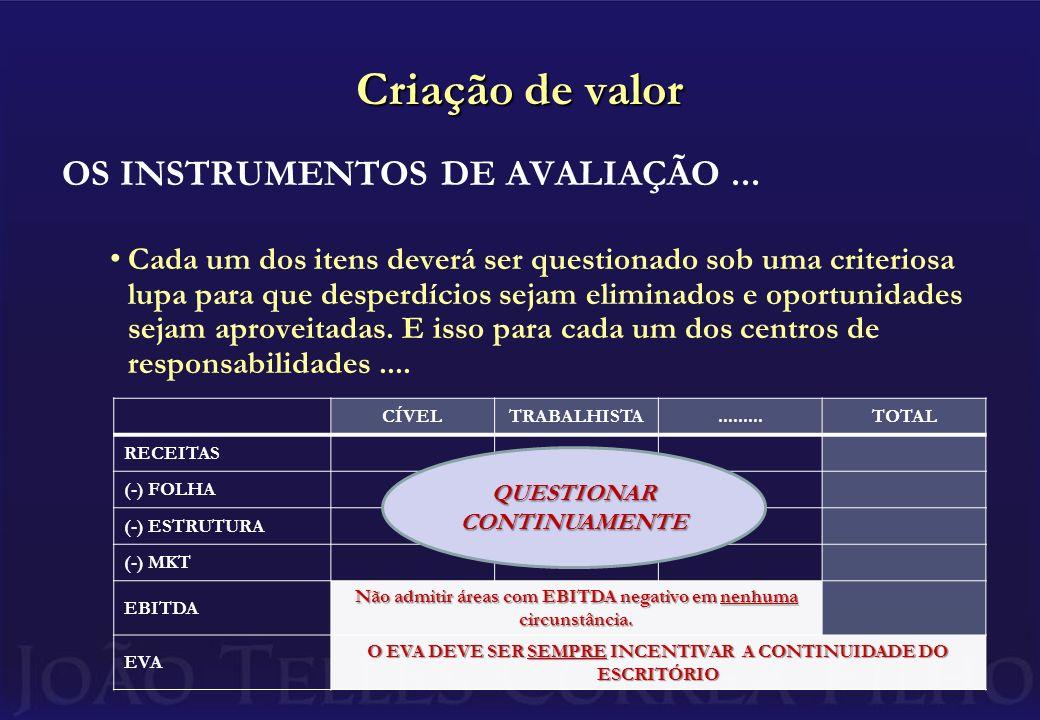 Criação de valor OS INSTRUMENTOS DE AVALIAÇÃO...