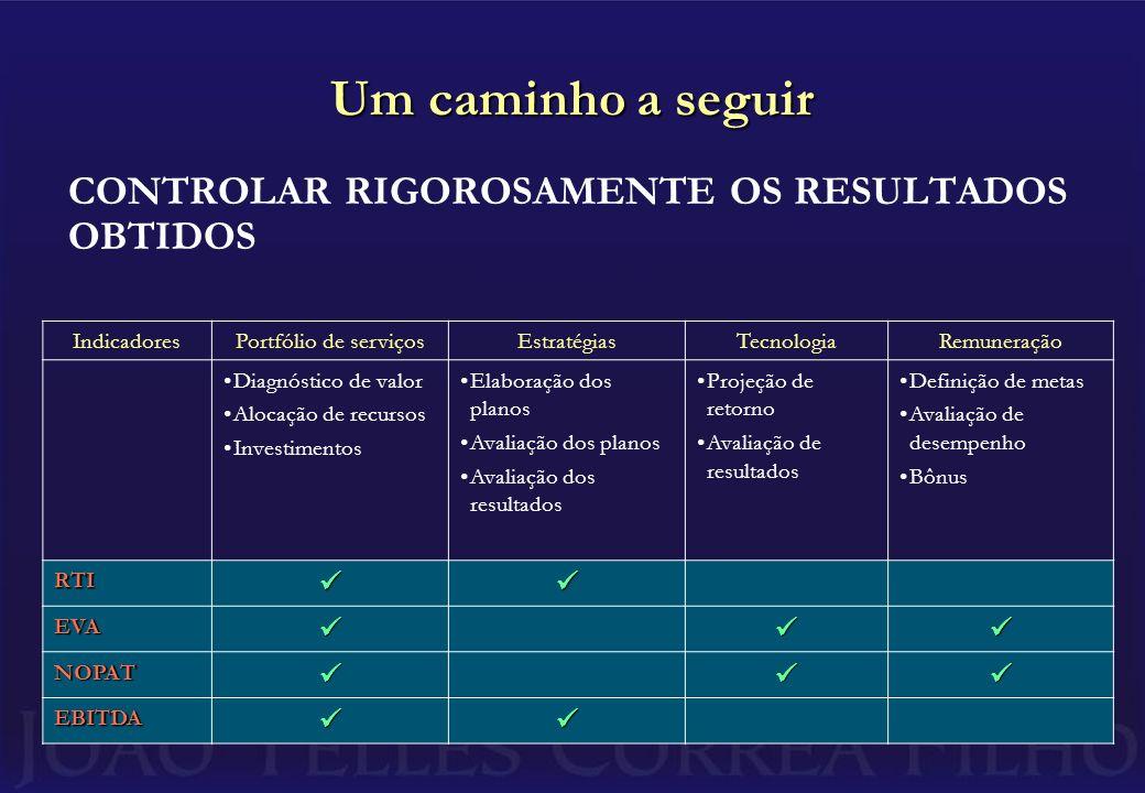 Um caminho a seguir CONTROLAR RIGOROSAMENTE OS RESULTADOS OBTIDOS IndicadoresPortfólio de serviçosEstratégiasTecnologiaRemuneração Diagnóstico de valor Alocação de recursos Investimentos Elaboração dos planos Avaliação dos planos Avaliação dos resultados Projeção de retorno Avaliação de resultados Definição de metas Avaliação de desempenho Bônus RTI EVA NOPAT EBITDA