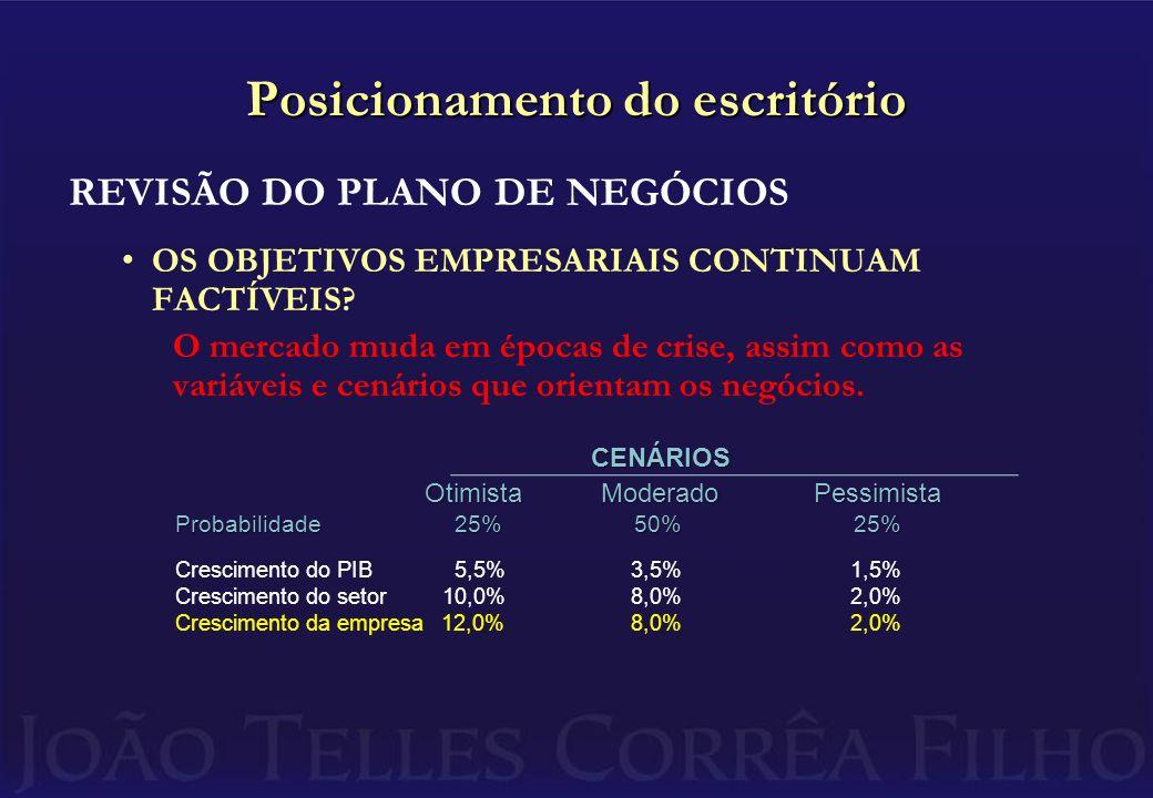 Posicionamento do escritório REVISÃO DO PLANO DE NEGÓCIOS OS OBJETIVOS EMPRESARIAIS CONTINUAM FACTÍVEIS.