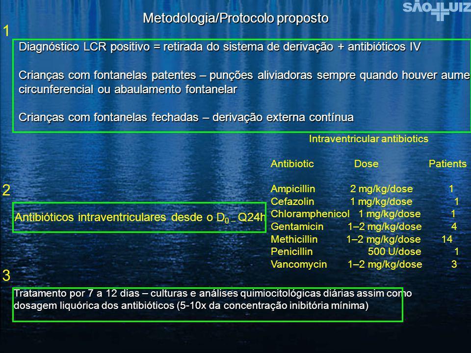 Metodologia/Protocolo proposto Diagnóstico LCR positivo = retirada do sistema de derivação + antibióticos IV Crianças com fontanelas patentes – punçõe