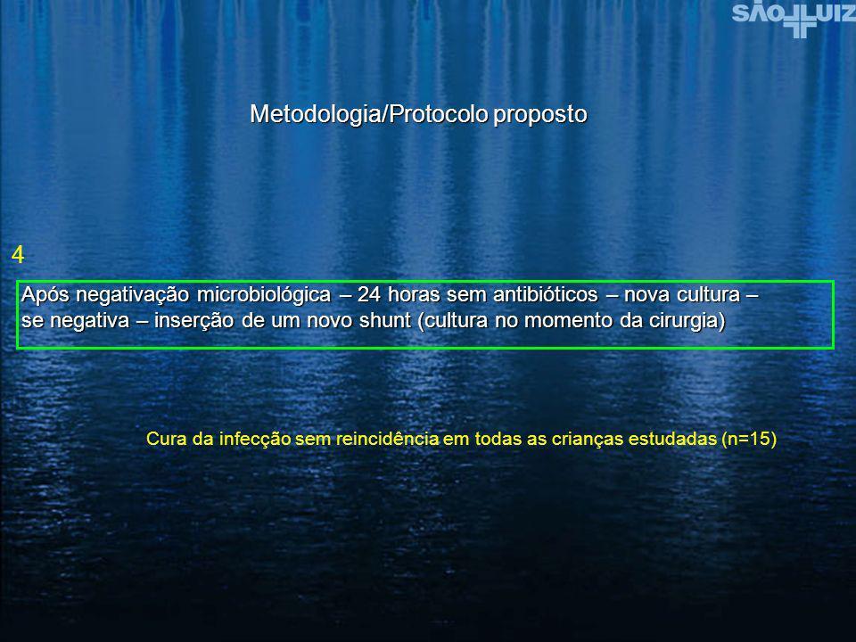 Metodologia/Protocolo proposto Após negativação microbiológica – 24 horas sem antibióticos – nova cultura – se negativa – inserção de um novo shunt (c