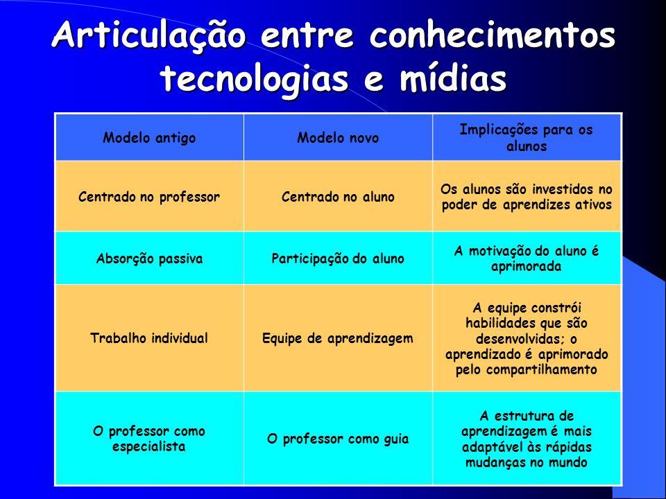 Articulação entre conhecimentos tecnologias e mídias Modelo antigoModelo novo Implicações para os alunos Centrado no professorCentrado no aluno Os alu