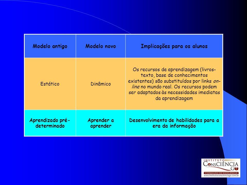 Modelo antigoModelo novoImplicações para os alunos EstáticoDinâmico Os recursos de aprendizagem (livros- texto, base de conhecimentos existentes) são