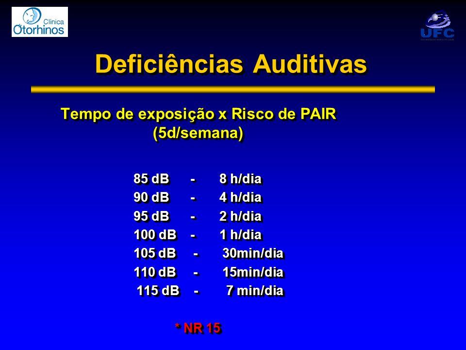 Deficiências Auditivas Tempo de exposição x Risco de PAIR (5d/semana) 85 dB - 8 h/dia 90 dB - 4 h/dia 95 dB - 2 h/dia 100 dB - 1 h/dia 105 dB - 30min/