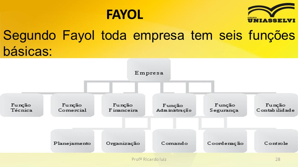 Profº Ricardo luiz28 Segundo Fayol toda empresa tem seis funções básicas: FAYOL