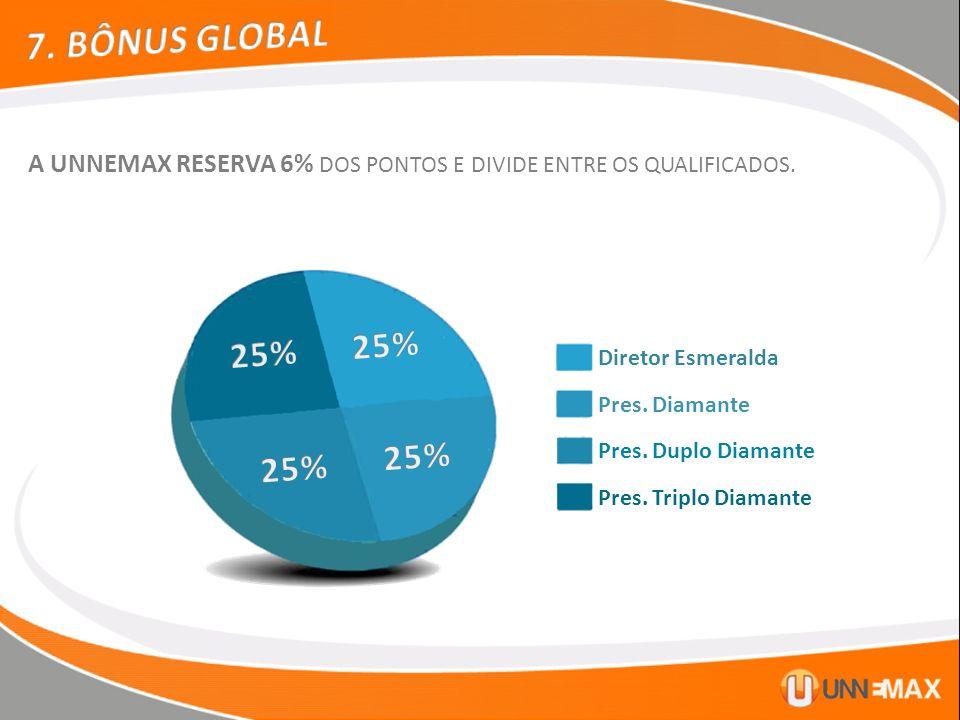 Diretor Esmeralda Pres. Diamante Pres. Duplo Diamante Pres. Triplo Diamante A UNNEMAX RESERVA 6% DOS PONTOS E DIVIDE ENTRE OS QUALIFICADOS.