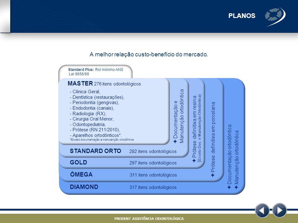 PRODENT ASSISTÊNCIA ODONTOLÓGICA – PROJETO ODONTO – STRICTLY CONFIDENTIAL PRODENT ASSISTÊNCIA ODONTOLÓGICA A melhor relação custo-benefício do mercado