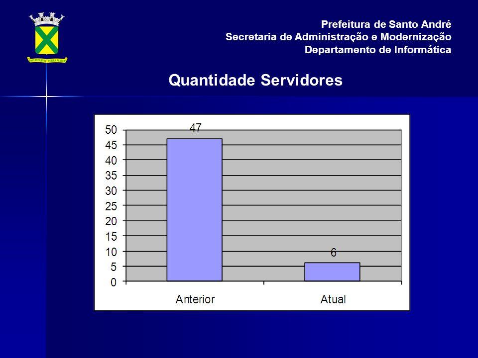 Quantidade Servidores Prefeitura de Santo André Secretaria de Administração e Modernização Departamento de Informática