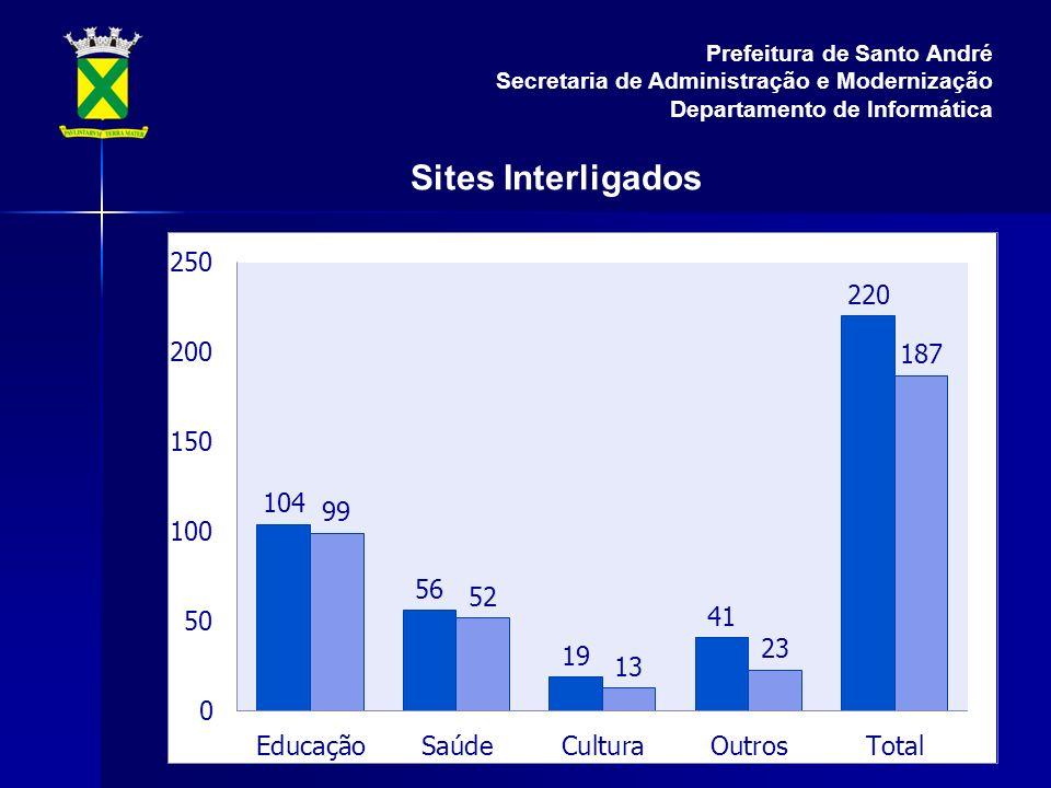 Sites Interligados Prefeitura de Santo André Secretaria de Administração e Modernização Departamento de Informática