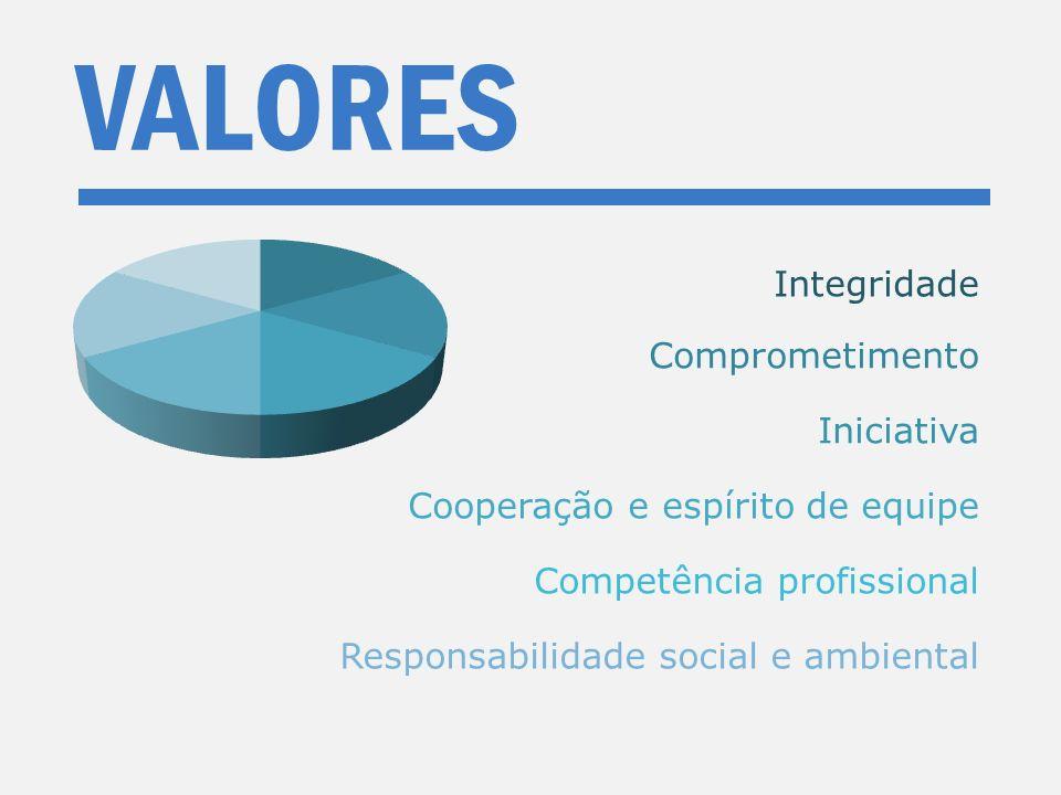 VALORES Comprometimento Iniciativa Cooperação e espírito de equipe Competência profissional Responsabilidade social e ambiental Integridade