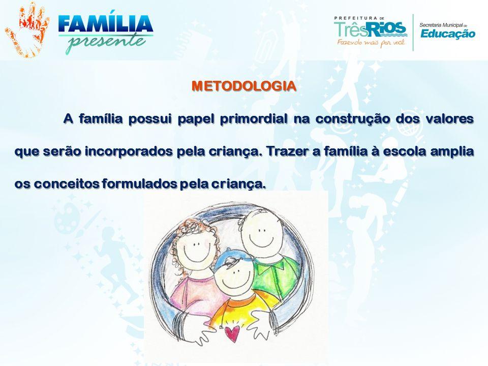 METODOLOGIA A família possui papel primordial na construção dos valores que serão incorporados pela criança. Trazer a família à escola amplia os conce