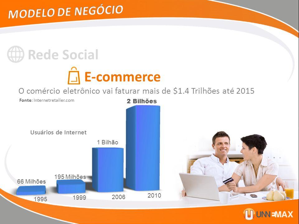 Rede Social E-commerce Fonte: Internetretailer.com O comércio eletrônico vai faturar mais de $1.4 Trilhões até 2015 1995 1999 2006 2010 66 Milhões 195