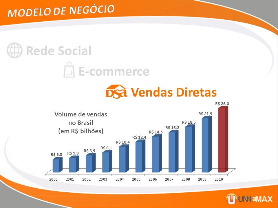 Rede Social E-commerce Vendas Diretas Volume de vendas no Brasil (em R$ bilhões)