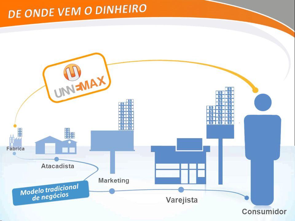 Modelo tradicional Fábrica Atacadista Marketing Varejista Consumidor de negócios
