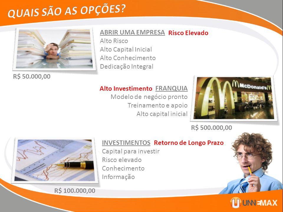 ABRIR UMA EMPRESA Alto Risco Alto Capital Inicial Alto Conhecimento Dedicação Integral FRANQUIA Modelo de negócio pronto Treinamento e apoio Alto capi
