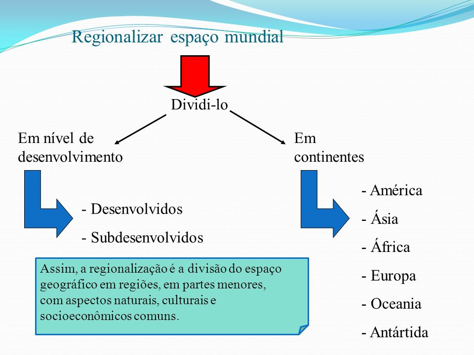 Regionalizar espaço mundial Dividi-lo Em continentes Em nível de desenvolvimento - Desenvolvidos - Subdesenvolvidos - América - Ásia - África - Europa