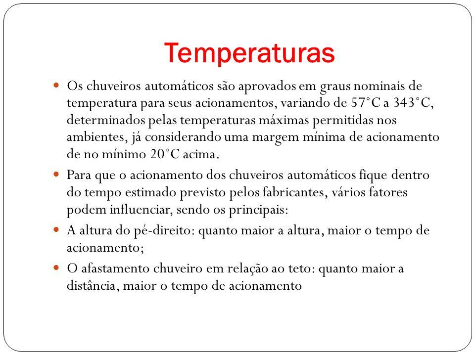 Temperaturas Os chuveiros automáticos são aprovados em graus nominais de temperatura para seus acionamentos, variando de 57˚C a 343˚C, determinados pelas temperaturas máximas permitidas nos ambientes, já considerando uma margem mínima de acionamento de no mínimo 20˚C acima.