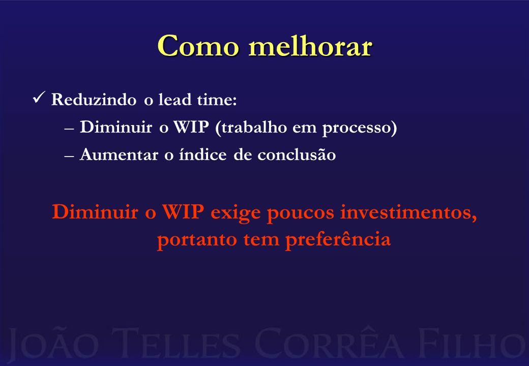 Como melhorar Reduzindo o lead time: –Diminuir o WIP (trabalho em processo) –Aumentar o índice de conclusão Diminuir o WIP exige poucos investimentos, portanto tem preferência