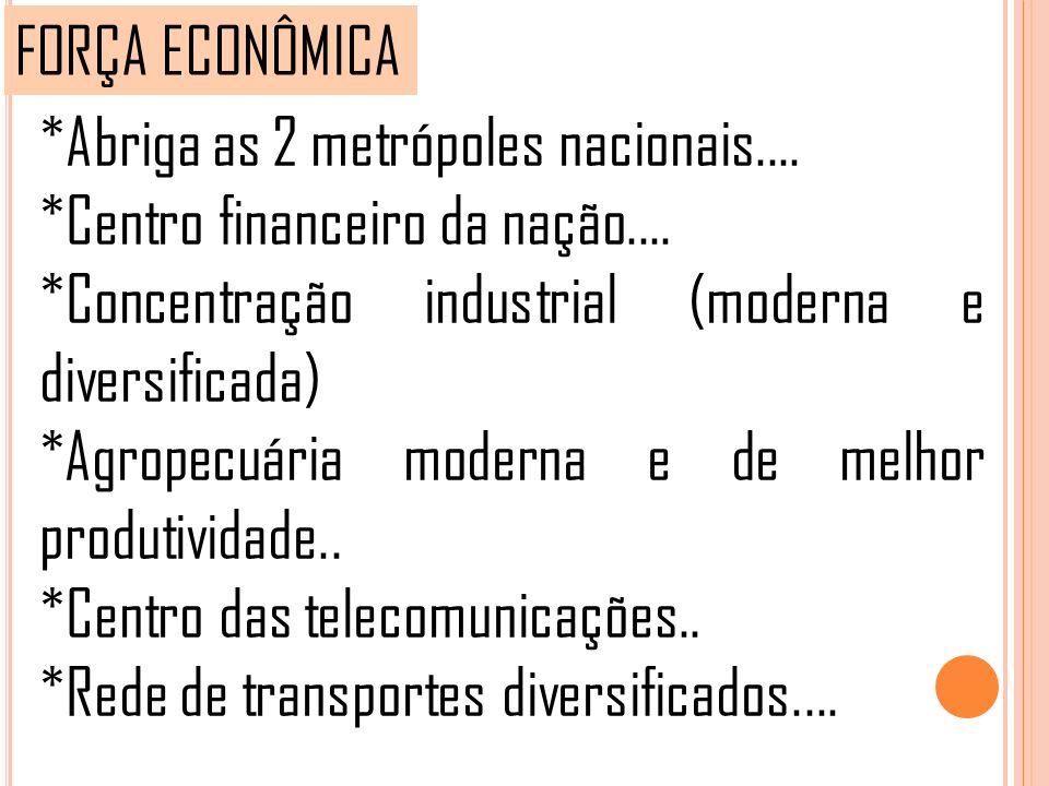 FORÇA ECONÔMICA *Abriga as 2 metrópoles nacionais.... *Centro financeiro da nação.... *Concentração industrial (moderna e diversificada) *Agropecuária