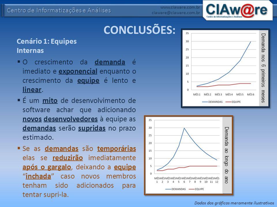 Centro de Informatizações e Análises www.ciaware.com.br ciaware@ciaware.com.br Cenário 1: Equipes Internas O crescimento da demanda é imediato e expon