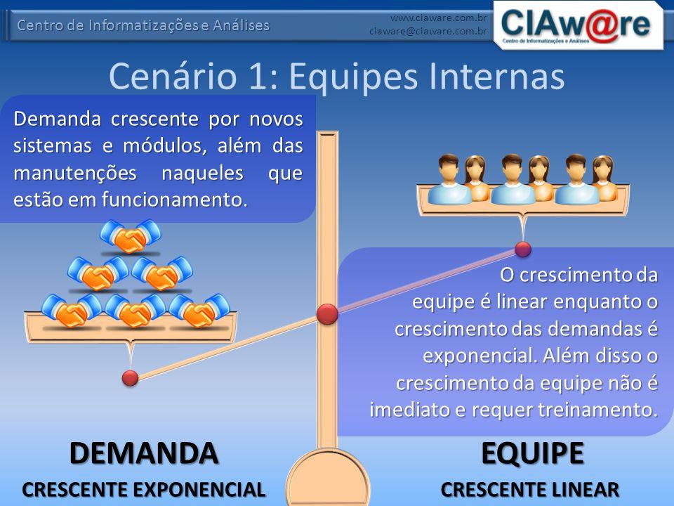 Centro de Informatizações e Análises www.ciaware.com.br ciaware@ciaware.com.br Cenário 1: Equipes Internas DEMANDAEQUIPE Demanda crescente por novos s