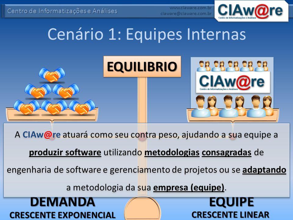 Centro de Informatizações e Análises www.ciaware.com.br ciaware@ciaware.com.br Cenário 1: Equipes Internas INDICADO PARA: – Departamentos de Tecnologia da Informação (TI) de organizações com grande demandas Hospitais, Prefeituras, Usinas, Construtoras, Agências de Publicidade, Faculdades, etc.; – Empresas que desenvolvem software como produto ou serviço Software Houses, Agências de Publicidade, Fábricas de softwares, Revendas de softwares customizados, etc..MODALIDADES: – Treinamento Engenharia de software (UML, MER e Prototipação); Desenvolvimento (ASP.NET e Delphi); Banco de dados (SQL e PL/SQL).