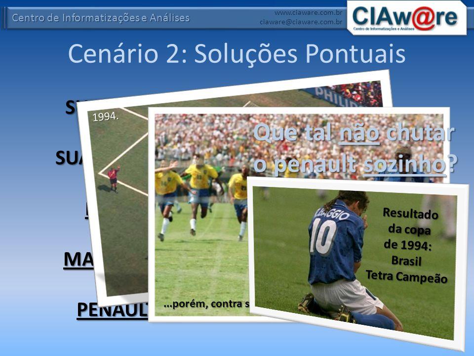 Centro de Informatizações e Análises www.ciaware.com.br ciaware@ciaware.com.br SUA EQUIPE, SUA EMPRESA, PRECISA MARCAR UM PENAULT? Cenário 2: Soluções