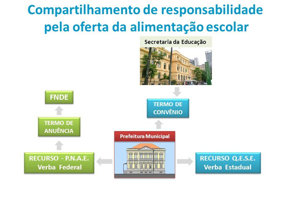 Compartilhamento de responsabilidade pela oferta da alimentação escolar TERMO DE ANUÊNCIA TERMO DE CONVÊNIO TERMO DE CONVÊNIO FNDE RECURSO Q.E.S.E.