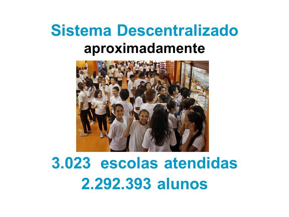 Sistema Descentralizado aproximadamente 3.023 escolas atendidas 2.292.393 alunos