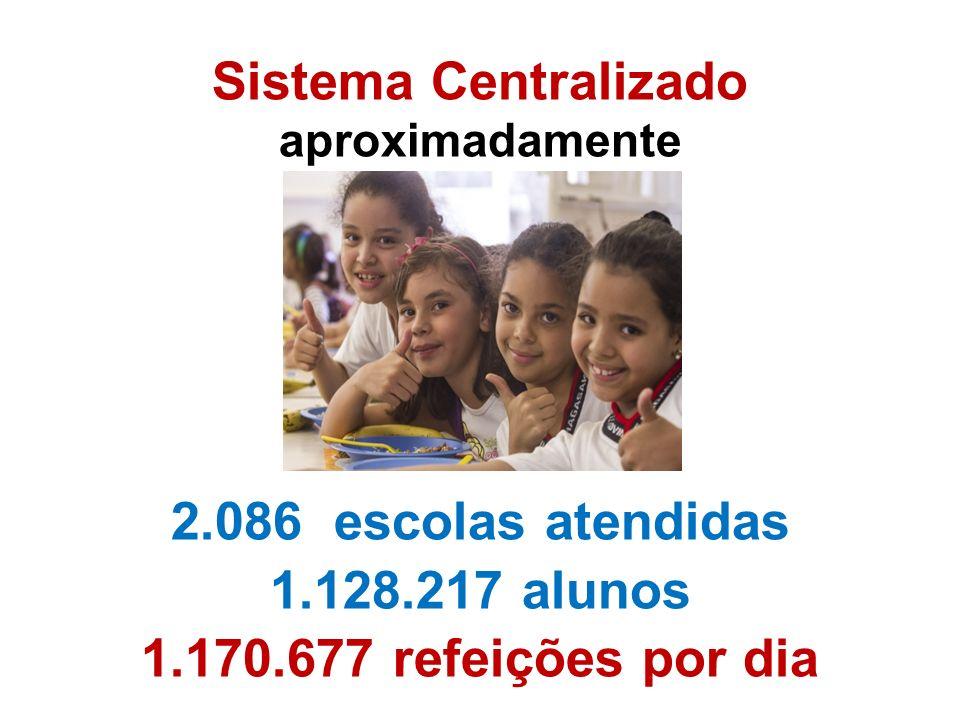 2.073 toneladas de ARROZ 2.977 toneladas de MACARRÃO 1.072 toneladas de BEBIDA LÁCTEA EM PÓ 2.550 toneladas de FEIJÃO Sistema Centralizado aproximadamente 2.086 escolas atendidas 1.128.217 alunos 1.170.677 refeições por dia