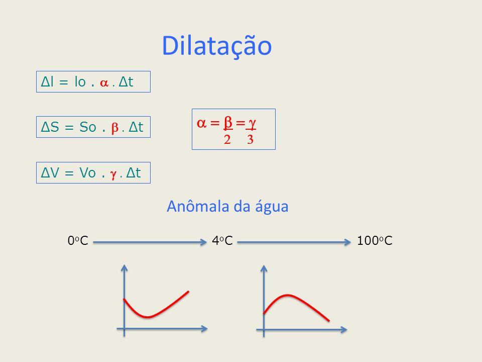 Dilatação Δl = lo. Δt ΔS = So. Δt ΔV = Vo. Δt Anômala da água 0 o C4 o C100 o C