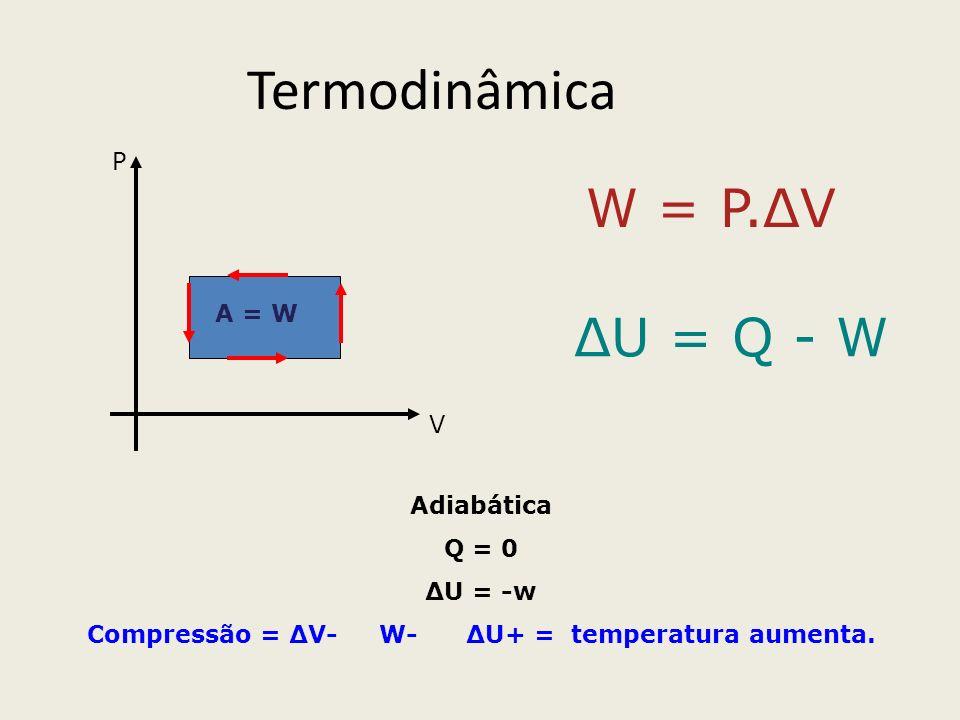 Termodinâmica P V A = W W = P.ΔV ΔU = Q - W Adiabática Q = 0 ΔU = -w Compressão = ΔV- W- ΔU+ = temperatura aumenta.