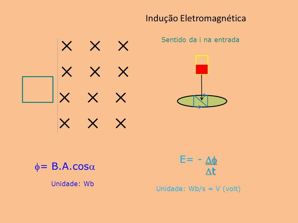 Indução Eletromagnética Sentido da i na entrada = B.A.cos Unidade: Wb E= - t t Unidade: Wb/s = V (volt)