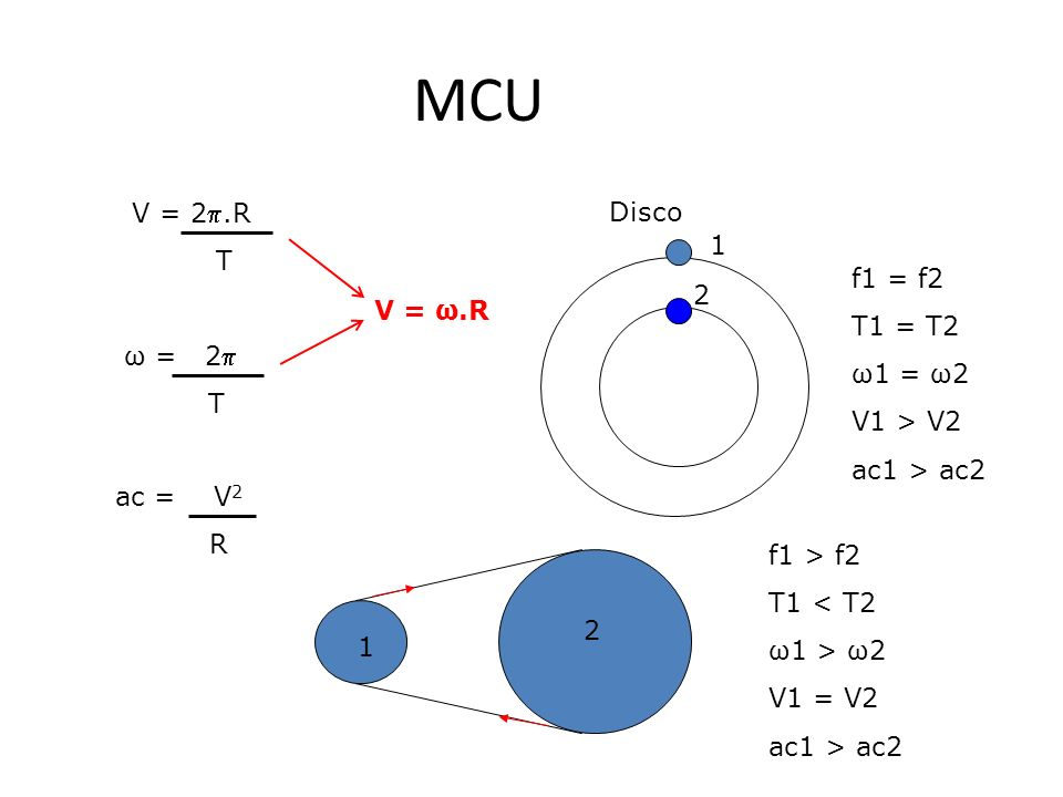 MCU V = 2.R T ω = 2 T ac = V 2 R Disco f1 = f2 T1 = T2 ω1 = ω2 V1 > V2 ac1 > ac2 1 2 1 2 f1 > f2 T1 < T2 ω1 > ω2 V1 = V2 ac1 > ac2 V = ω.R