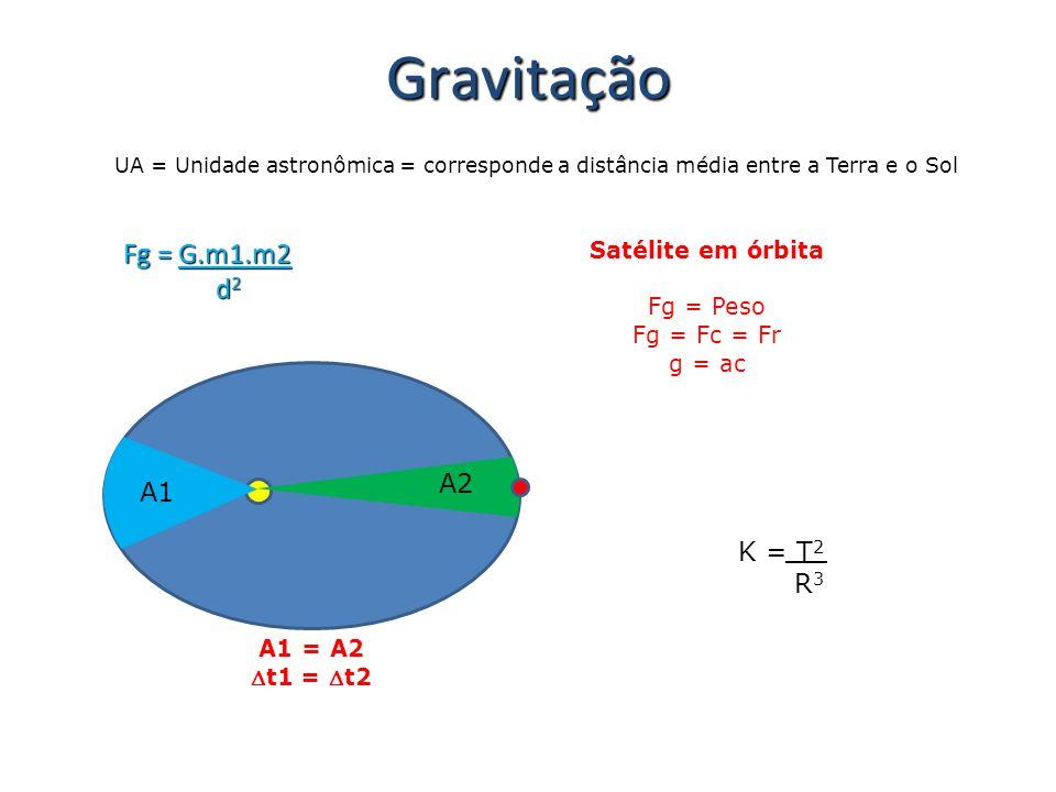 Gravitação UA = Unidade astronômica = corresponde a distância média entre a Terra e o Sol Fg = G.m1.m2 d 2 d 2 Satélite em órbita Fg = Peso Fg = Fc =