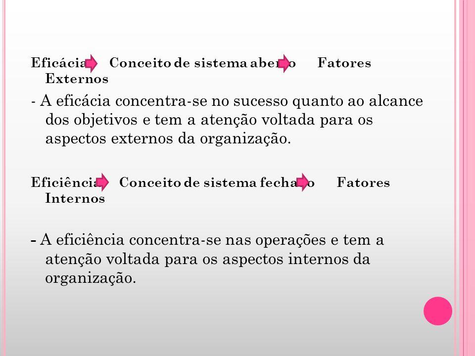 Eficácia Conceito de sistema aberto Fatores Externos - A eficácia concentra-se no sucesso quanto ao alcance dos objetivos e tem a atenção voltada para