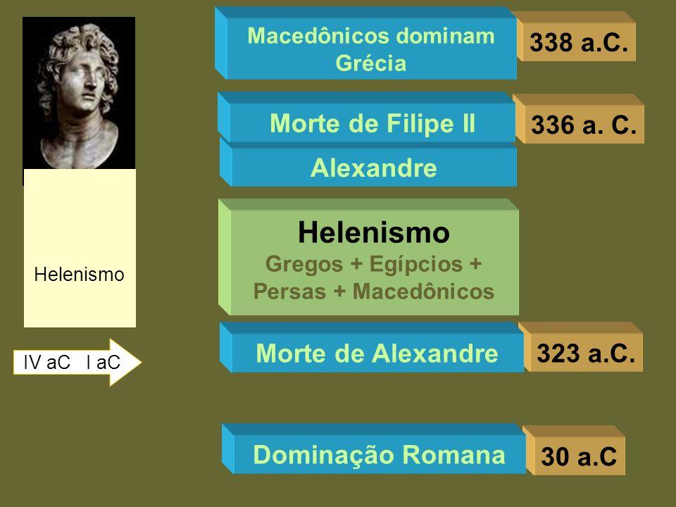 338 a.C. Helenismo IV aC I aC Macedônicos dominam Grécia 336 a. C. Alexandre Morte de Filipe II 323 a.C.Morte de Alexandre Helenismo Gregos + Egípcios