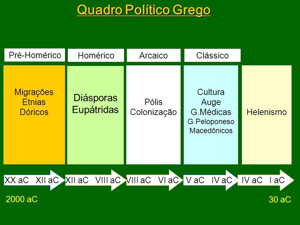 Quadro Político Grego Migrações Etnias Dóricos Diásporas Eupátridas Cultura Auge G.Médicas G.Peloponeso Macedônicos Helenismo XX aC XII aC Pólis Colon