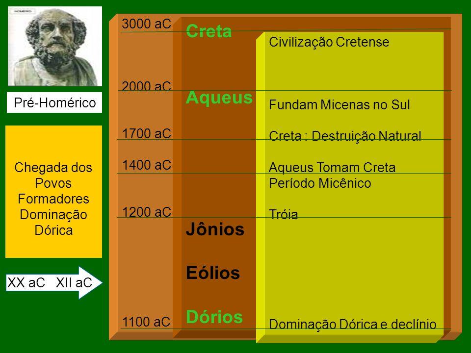 3000 aC 2000 aC 1700 aC 1400 aC 1200 aC 1100 aC Chegada dos Povos Formadores Dominação Dórica XX aC XII aC Pré-Homérico Creta Aqueus Jônios Eólios Dór