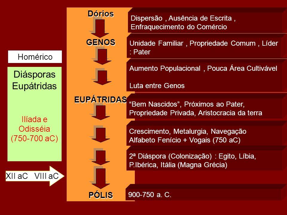 Diásporas Eupátridas Ilíada e Odisséia (750-700 aC) XII aC VIII aC Homérico DóriosGENOSEUPÁTRIDASPÓLIS Dispersão, Ausência de Escrita, Enfraquecimento do Comércio Unidade Familiar, Propriedade Comum, Líder : Pater Aumento Populacional, Pouca Área Cultivável Luta entre Genos Bem Nascidos, Próximos ao Pater, Propriedade Privada, Aristocracia da terra Crescimento, Metalurgia, Navegação Alfabeto Fenício + Vogais (750 aC) 2ª Diáspora (Colonização) : Egito, Líbia, P.Ibérica, Itália (Magna Grécia) 900-750 a.