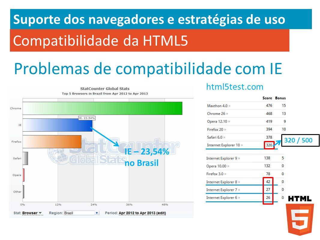 Compatibilidade da HTML5 Problemas de compatibilidade com IE Suporte dos navegadores e estratégias de uso html5test.com IE – 23,54% no Brasil 320 / 50