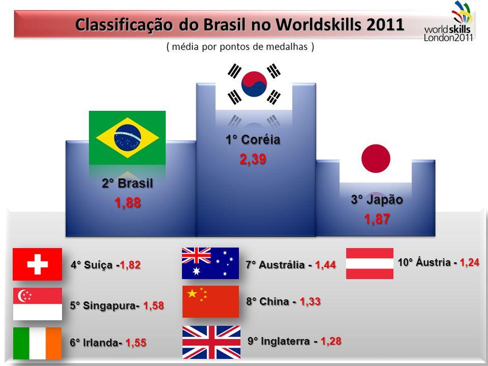 1° Coréia 2,39 2° Brasil 1,88 3° Japão 1,87 4° Suíça -1,82 5° Singapura- 1,58 6° Irlanda- 1,55 7° Austrália - 1,44 8° China - 1,33 9° Inglaterra - 1,2