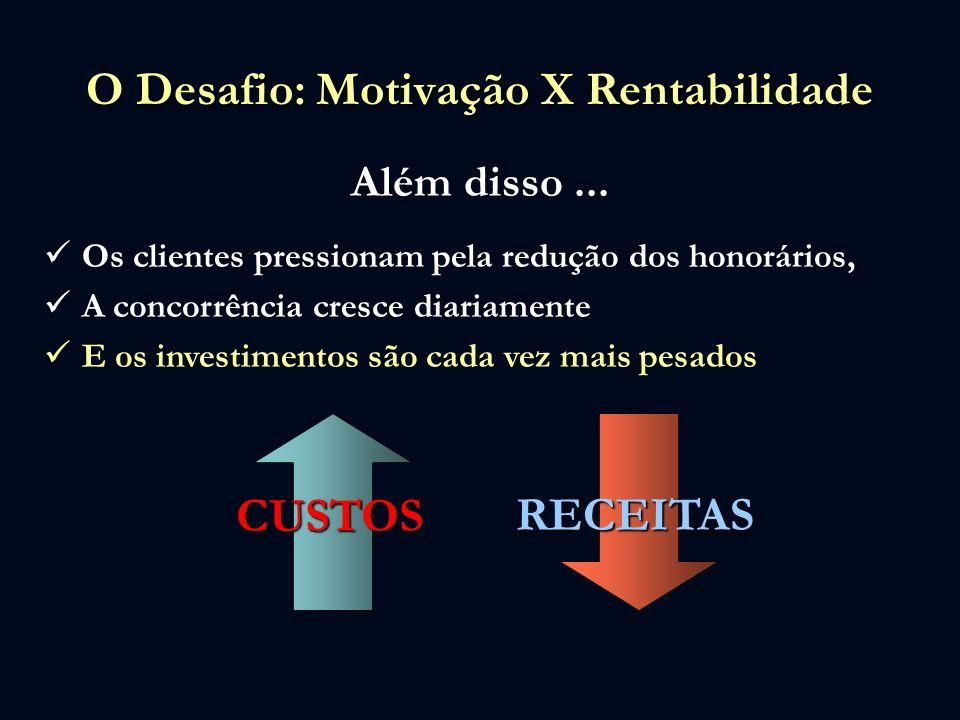 O Desafio: Motivação X Rentabilidade Além disso... Os clientes pressionam pela redução dos honorários, A concorrência cresce diariamente E os investim