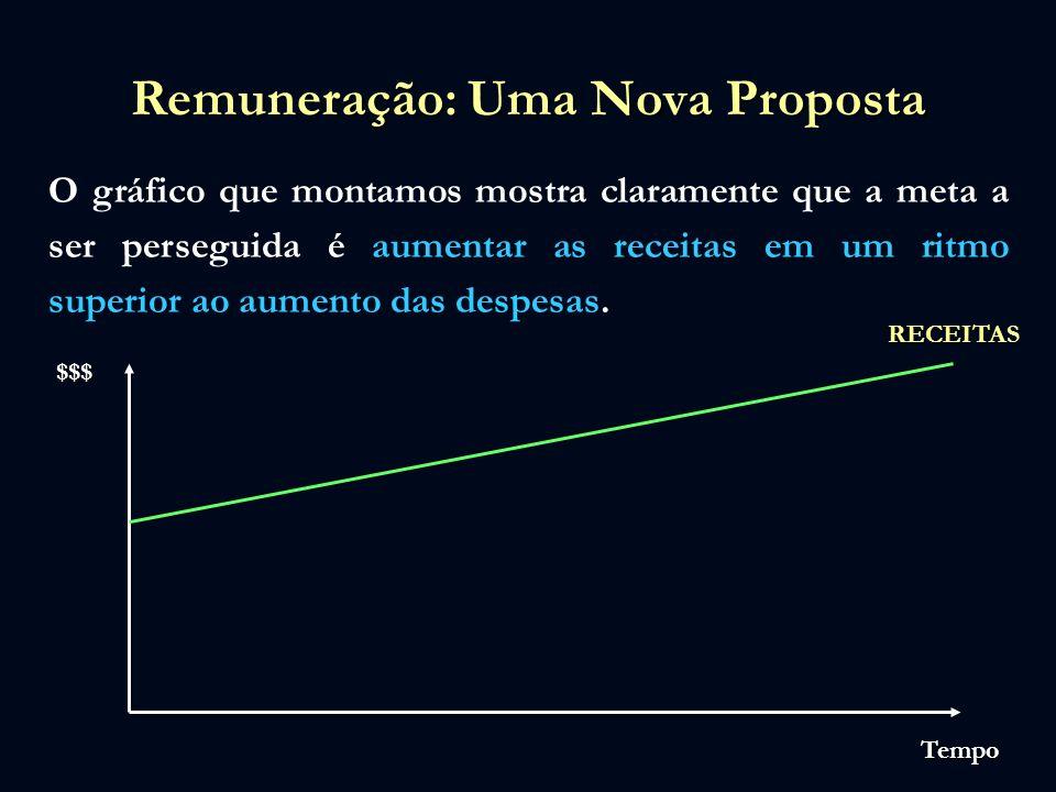 Remuneração: Uma Nova Proposta O gráfico que montamos mostra claramente que a meta a ser perseguida é aumentar as receitas em um ritmo superior ao aum