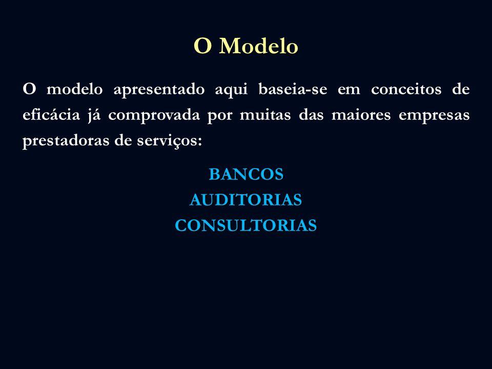 O Modelo O modelo apresentado aqui baseia-se em conceitos de eficácia já comprovada por muitas das maiores empresas prestadoras de serviços:BANCOSAUDI