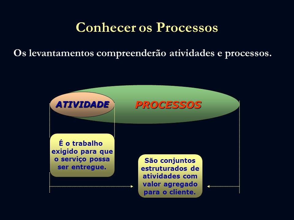 Conhecer os Processos Os levantamentos compreenderão atividades e processos. PROCESSOS PROCESSOS ATIVIDADE É o trabalho exigido para que o serviço pos